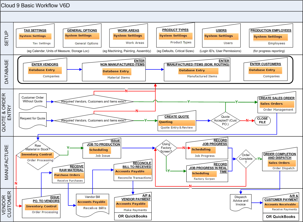 accounts payable system flowchart The sap accounts payable process – what you need to know posted by marissa hart on january 13, 2015 january 2, 2018 posted in sap the sap accounts payable process is an indispensable functionality of the sap erp system.